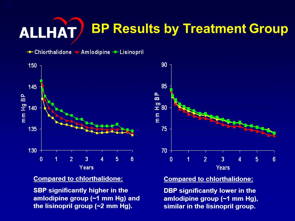 20 BP Results by Treatment Group Compared to chlorthalidone: SBP significantly higher in the amlodipine group (~1 mm Hg) and the lisinopril group (~2 mm Hg).