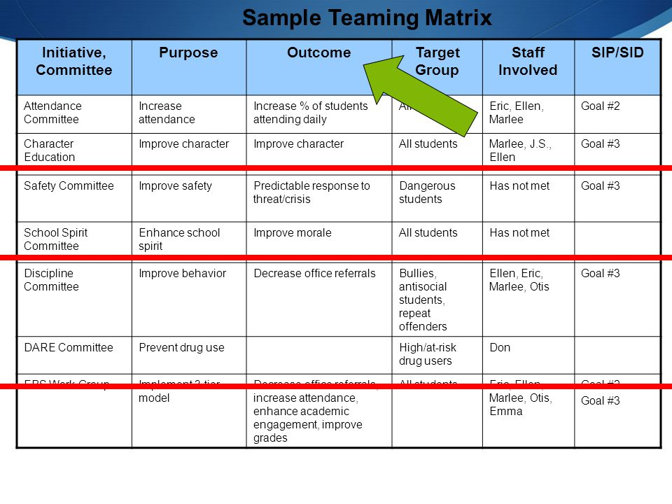 Activity – Complete Steps #1 and #2 Step 1: Team Membership (cont) Step 1 : Identify Current Teams (discipline, instruction, climate, school improvement, parent support etc) Step 2 : Complete the Working Smarter matrix Step 3: Based on your results, what committees can you: (a) eliminate.