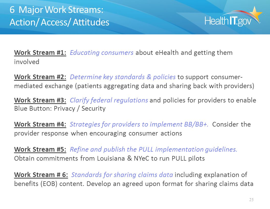 6 Major Work Streams: Action/ Access/ Attitudes Work Stream #1: Educating consumers about eHealth and getting them involved Work Stream #2: Determine key standards & policies to support consumer- mediated exchange (patients aggregating data and sharing back with providers) Work Stream #3: Clarify federal regulations and policies for providers to enable Blue Button: Privacy / Security Work Stream #4: Strategies for providers to implement BB/BB+.
