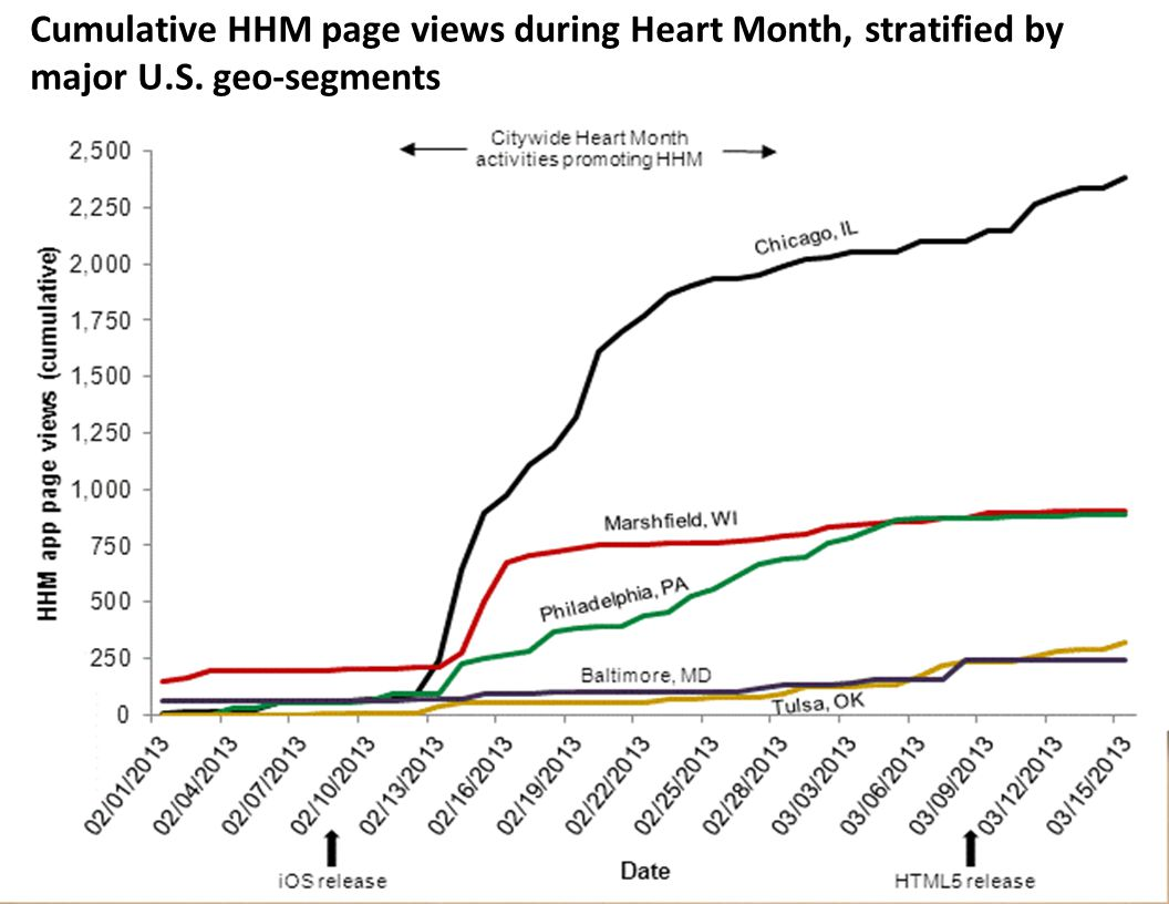 Cumulative HHM page views during Heart Month, stratified by major U.S. geo-segments