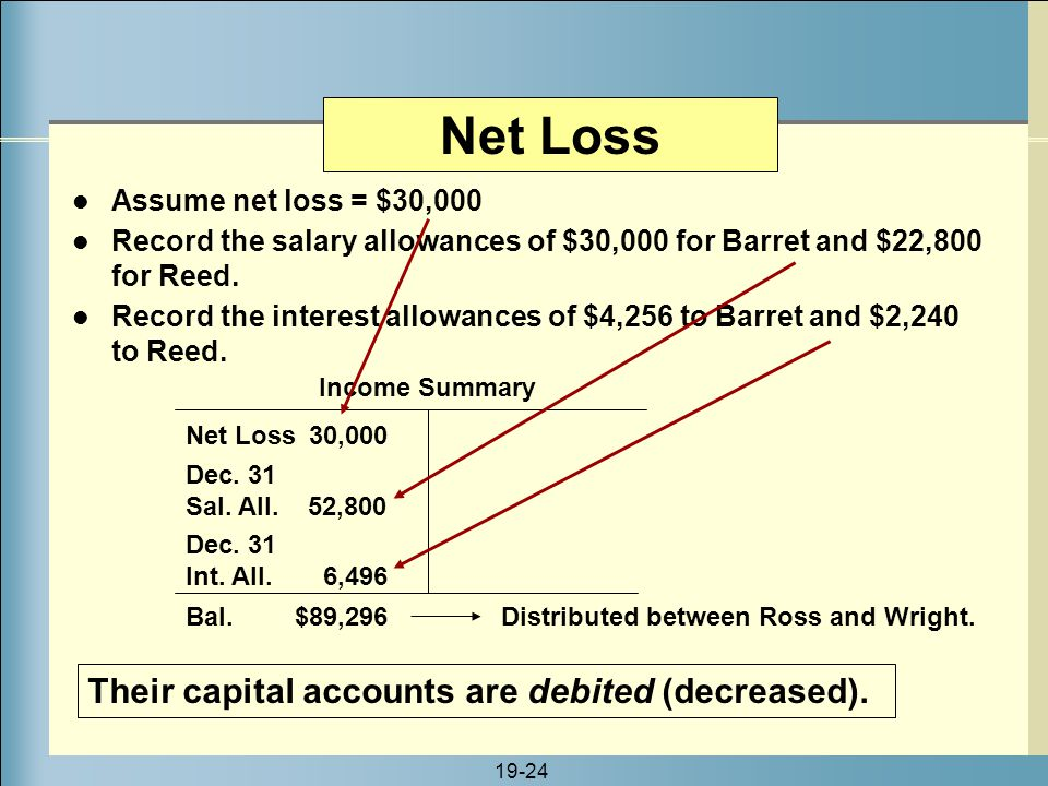 19-24 Net Loss Net Loss 30,000 Their capital accounts are debited (decreased). Income Summary Distributed between Ross and Wright. Dec. 31 Sal. All. 5