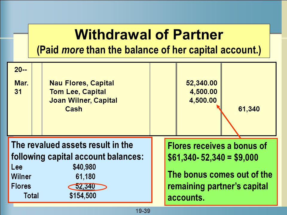 19-39 The revalued assets result in the following capital account balances: Lee $40,980 Wilner 61,180 Flores 52,340 Total $154,500 Withdrawal of Partn