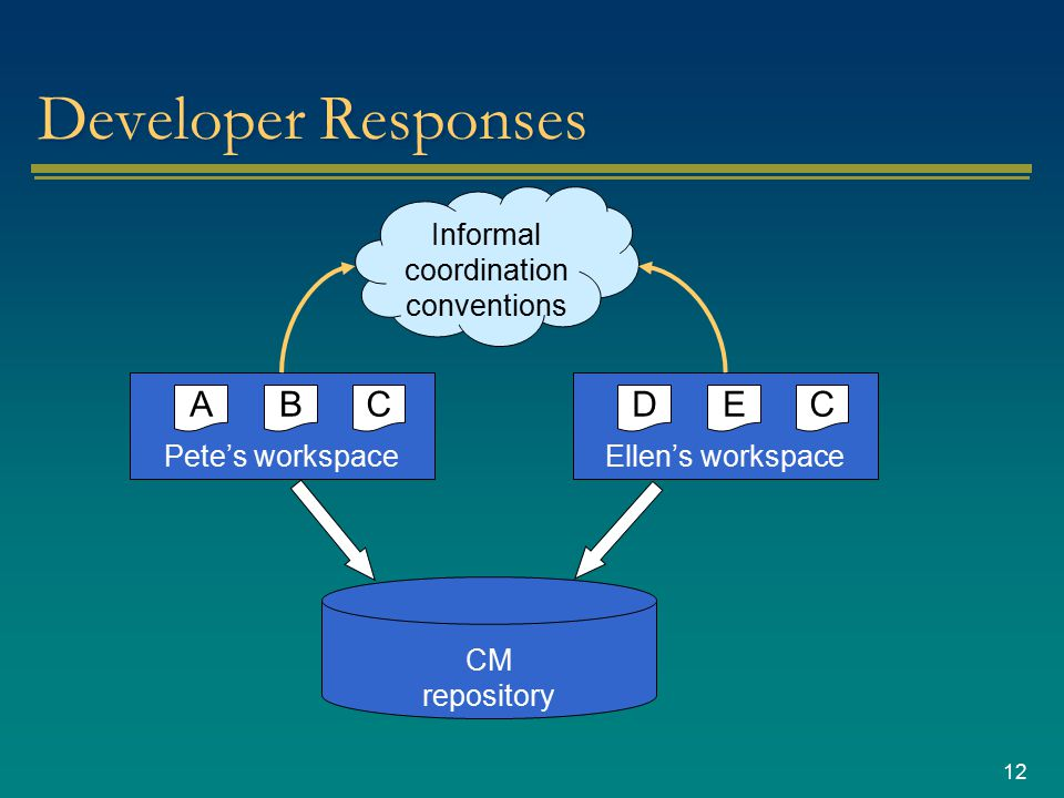 12 Developer Responses CM repository Pete's workspace CBA Ellen's workspace CED Informal coordination conventions
