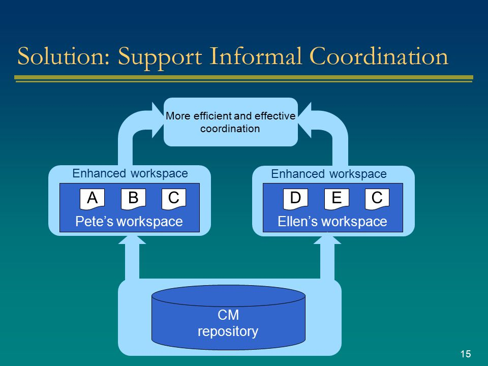 15 More efficient and effective coordination Solution: Support Informal Coordination CM repository Pete's workspace CBA Ellen's workspace CED Enhanced