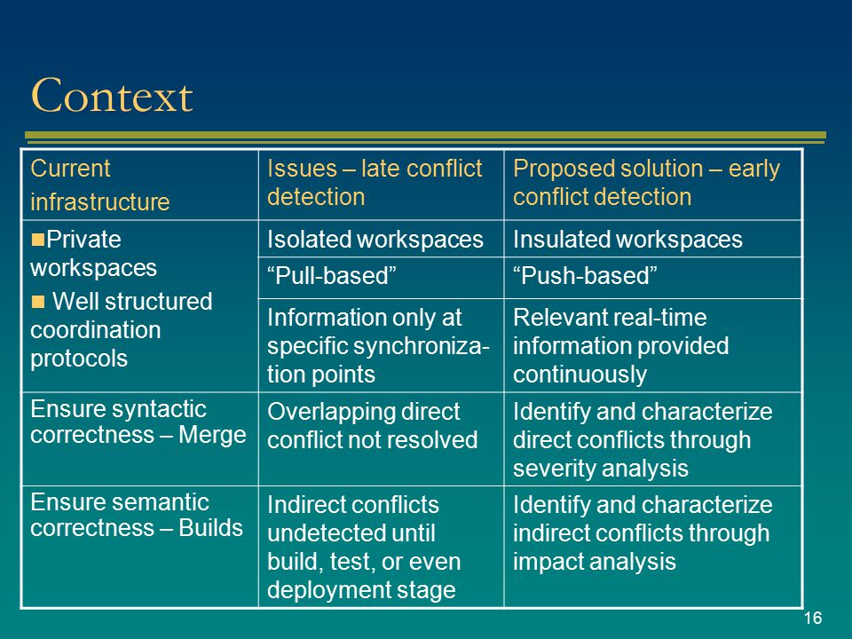 16 Context Current infrastructure Issues – late conflict detection Proposed solution – early conflict detection Private workspaces Well structured coordination protocols Isolated workspacesInsulated workspaces Pull-based Push-based Information only at specific synchroniza- tion points Relevant real-time information provided continuously Ensure syntactic correctness – Merge Overlapping direct conflict not resolved Identify and characterize direct conflicts through severity analysis Ensure semantic correctness – Builds Indirect conflicts undetected until build, test, or even deployment stage Identify and characterize indirect conflicts through impact analysis