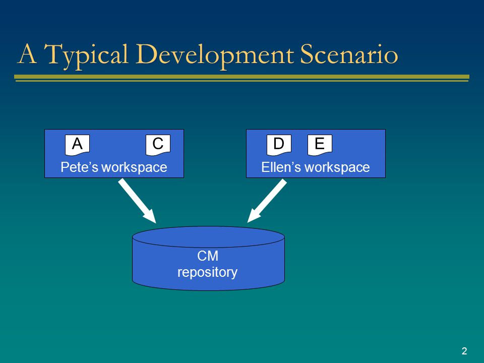 2 A Typical Development Scenario CM repository Pete's workspace A Ellen's workspace DCE