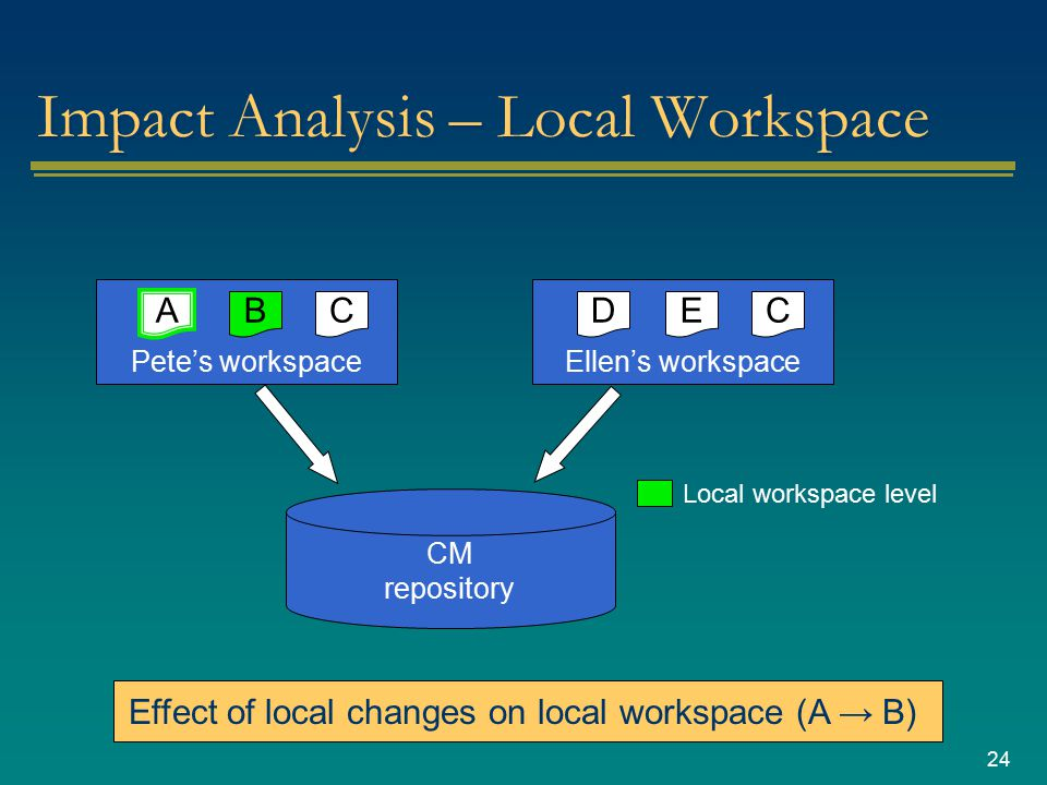 24 Impact Analysis – Local Workspace CM repository Pete's workspace CB A Ellen's workspace CED Local workspace level Effect of local changes on local