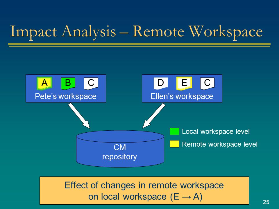 25 Impact Analysis – Remote Workspace CM repository Pete's workspace CB A Ellen's workspace C E D Local workspace level Remote workspace level Effect of changes in remote workspace on local workspace (E → A)