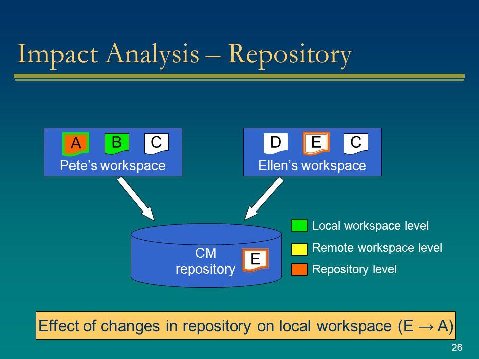 26 Impact Analysis – Repository CM repository Pete's workspace CBA Ellen's workspace C E D Local workspace level Remote workspace level Repository lev