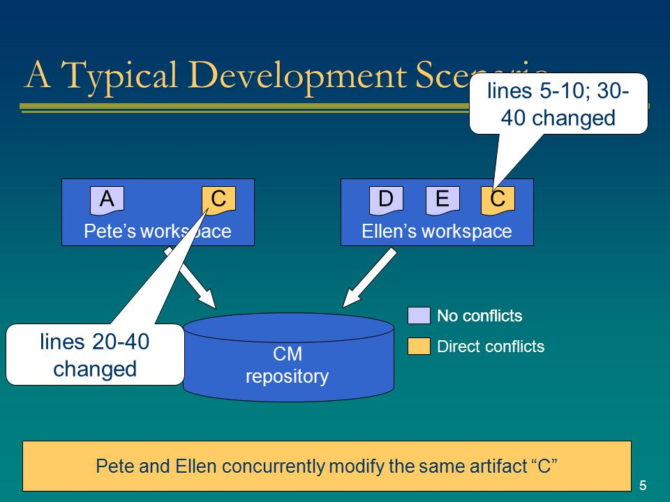 5 A Typical Development Scenario CM repository Pete's workspace A Ellen's workspace DCE Pete and Ellen modify entirely different files with no dependencies No conflicts C Direct conflicts Pete and Ellen concurrently modify the same artifact C lines 20-40 changed lines 5-10; 30- 40 changed