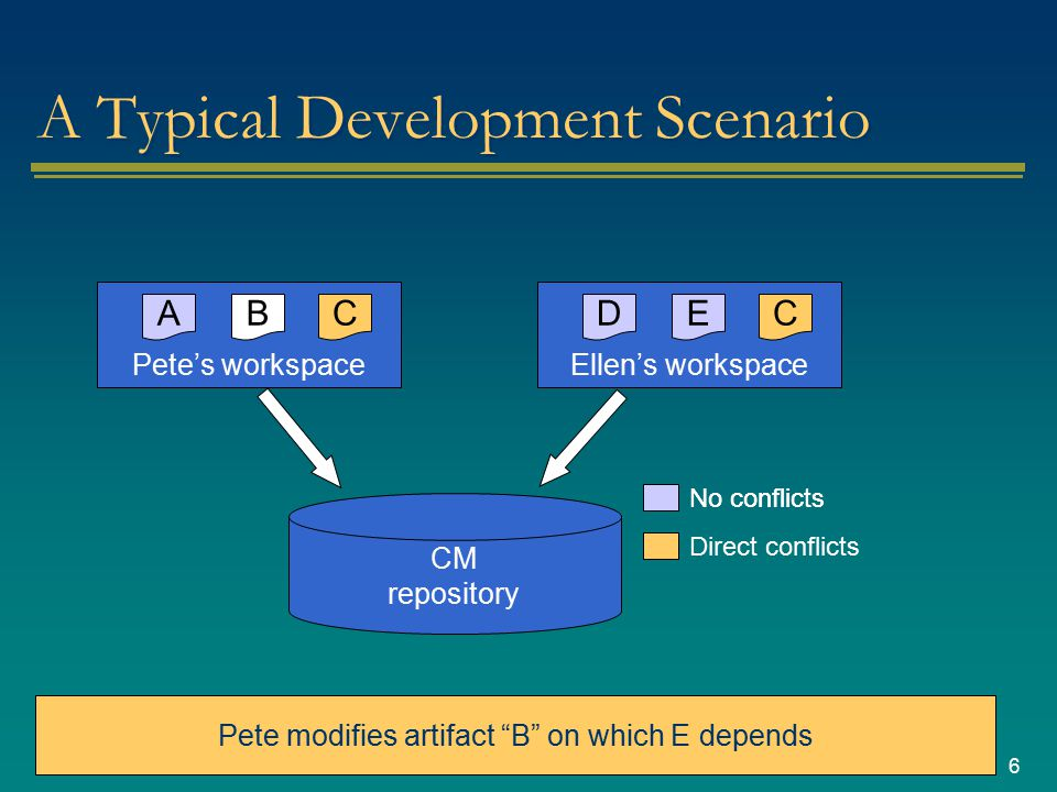 6 A Typical Development Scenario CM repository Pete's workspace A Ellen's workspace DCE Pete and Ellen modify entirely different files with no dependencies No conflicts C Direct conflicts Pete modifies artifact B on which E depends B