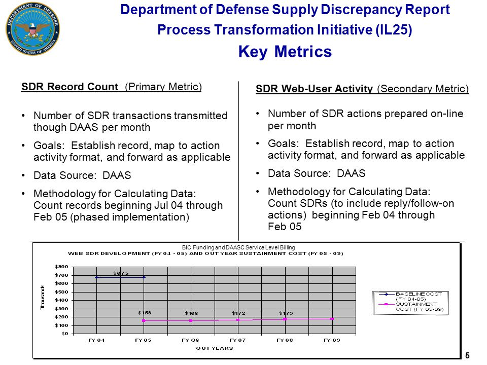 5 Department of Defense Supply Discrepancy Report Process Transformation Initiative (IL25) Key Metrics SDR Record Count (Primary Metric) Number of SDR transactions transmitted though DAAS per month Goals: Establish record, map to action activity format, and forward as applicable Data Source: DAAS Methodology for Calculating Data: Count records beginning Jul 04 through Feb 05 (phased implementation) SDR Web-User Activity (Secondary Metric) Number of SDR actions prepared on-line per month Goals: Establish record, map to action activity format, and forward as applicable Data Source: DAAS Methodology for Calculating Data: Count SDRs (to include reply/follow-on actions) beginning Feb 04 through Feb 05 -, BIC Funding and DAASC Service Level Billing