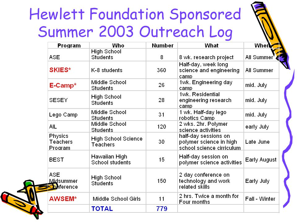 Hewlett Foundation Sponsored Summer 2003 Outreach Log
