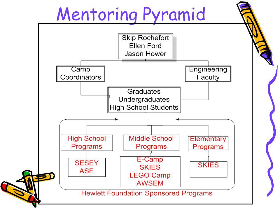 Mentoring Pyramid