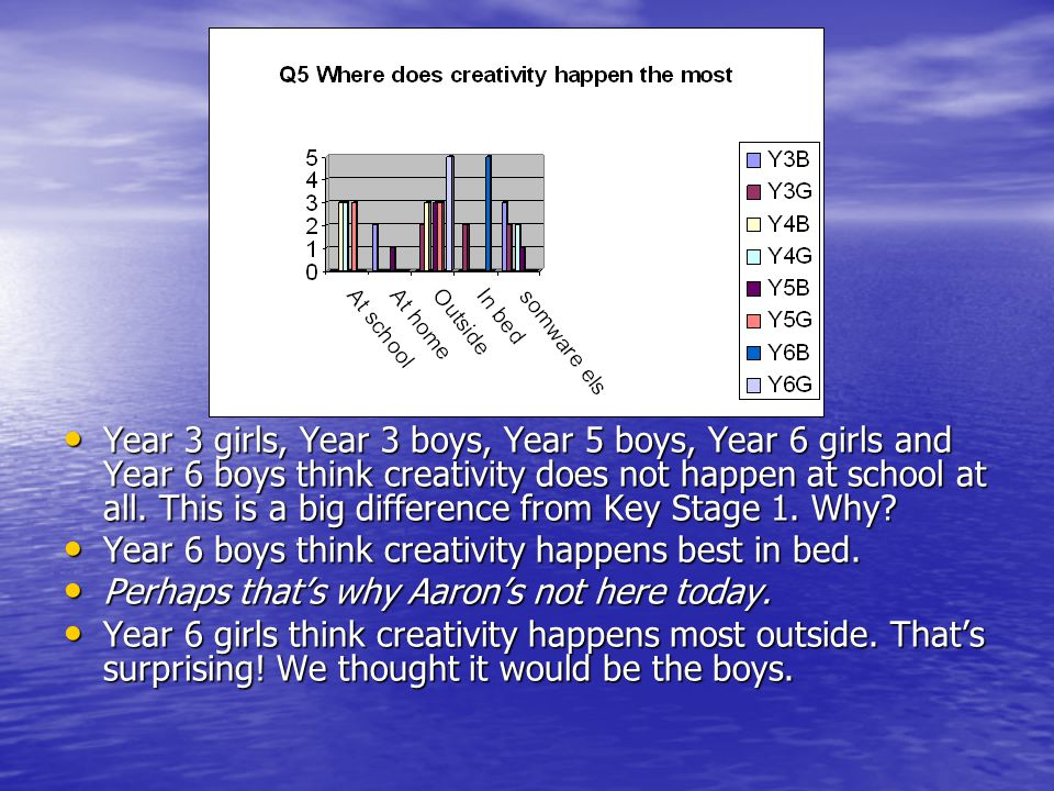 Year 3 girls, Year 3 boys, Year 5 boys, Year 6 girls and Year 6 boys think creativity does not happen at school at all. This is a big difference from