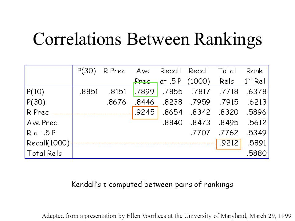 Correlations Between Rankings Kendall's  computed between pairs of rankings Adapted from a presentation by Ellen Voorhees at the University of Maryland, March 29, 1999
