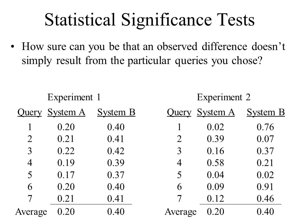 Statistical Significance Tests How sure can you be that an observed difference doesn't simply result from the particular queries you chose.