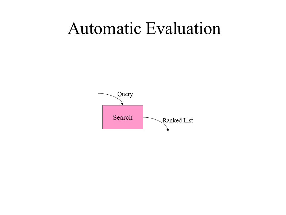 Automatic Evaluation Search Query Ranked List