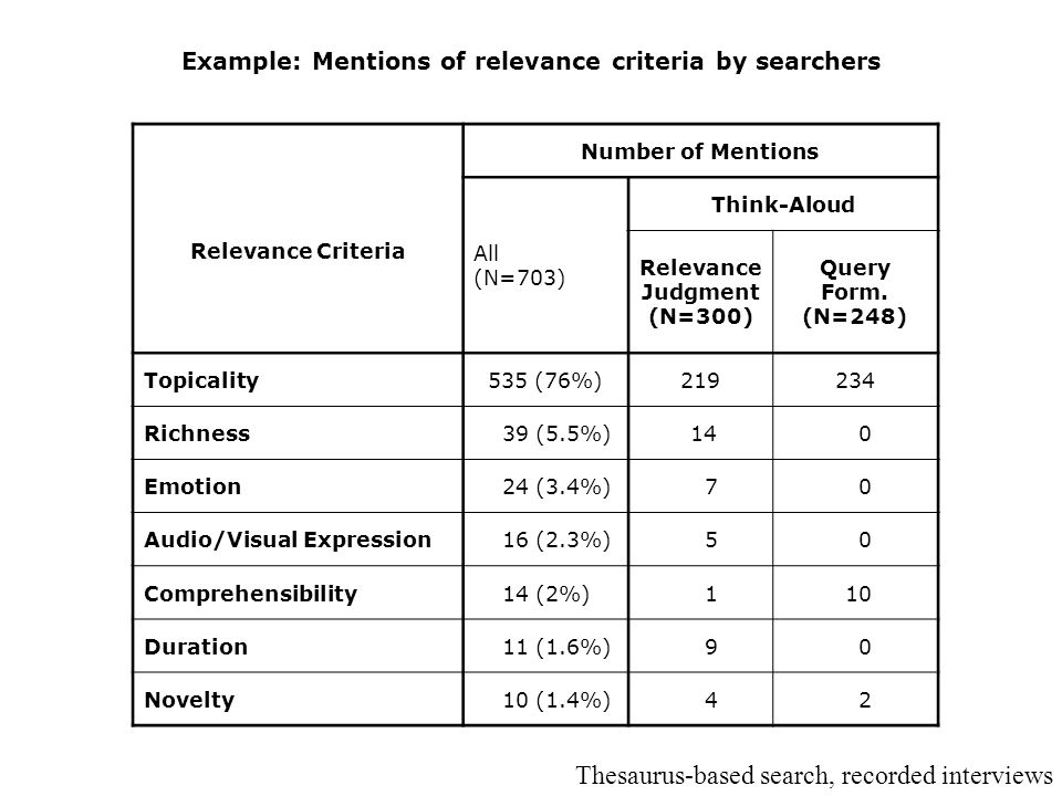 Example: Mentions of relevance criteria by searchers Relevance Criteria Number of Mentions All (N=703) Think-Aloud Relevance Judgment (N=300) Query Form.