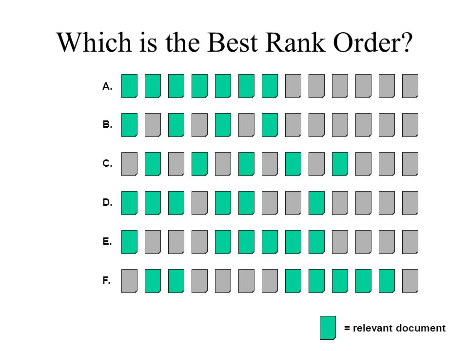 Which is the Best Rank Order = relevant document A. B. C. D. E. F.