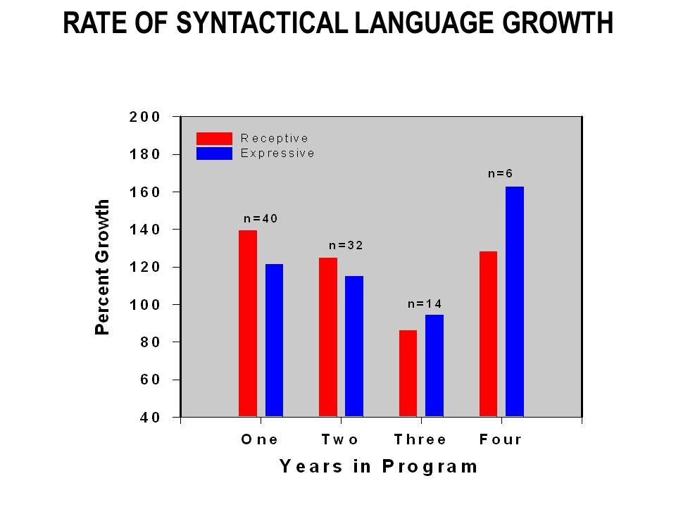 100% is Typical Rate of Growth for Normally Hearing Children One Year of Progress per Year of Treatment is Considered the Norm 100% is Typical Rate of Growth for Normally Hearing Children One Year of Progress per Year of Treatment is Considered the Norm RATE OF SYNTACTICAL LANGUAGE GROWTH
