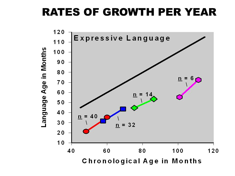 RATES OF GROWTH PER YEAR
