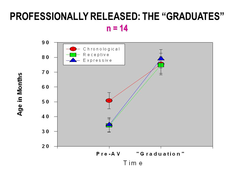 PROFESSIONALLY RELEASED: THE GRADUATES n = 14