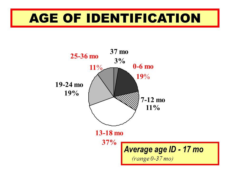 AGE OF IDENTIFICATION 37 mo 3% 0-6 mo 19% 7-12 mo 11% 13-18 mo 37% 19-24 mo 19% 25-36 mo 11% Average age ID - 17 mo (range 0-37 mo)