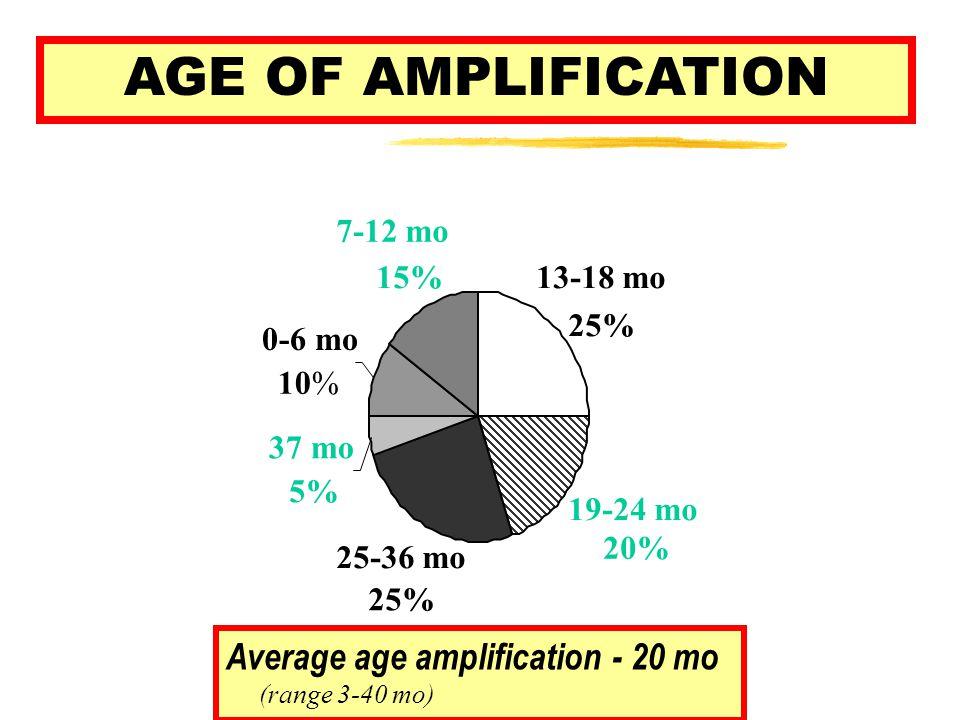 AGE OF AMPLIFICATION 13-18 mo 25% 19-24 mo 20% 25-36 mo 25% 37 mo 5% 0-6 mo 10% 7-12 mo 15% Average age amplification - 20 mo (range 3-40 mo)