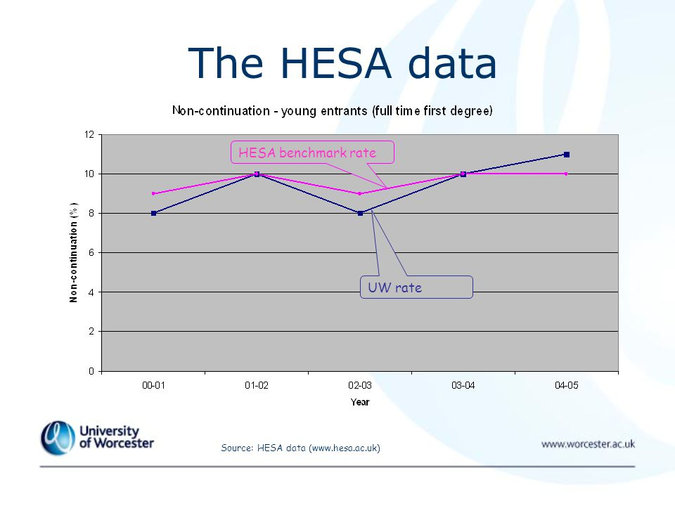 The HESA data Source: HESA data (www.hesa.ac.uk) HESA benchmark rate UW rate
