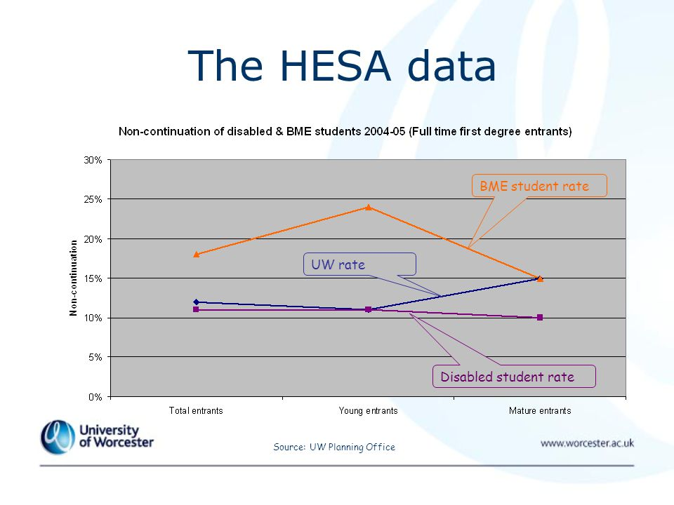 The HESA data Source: UW Planning Office UW rate BME student rate Disabled student rate