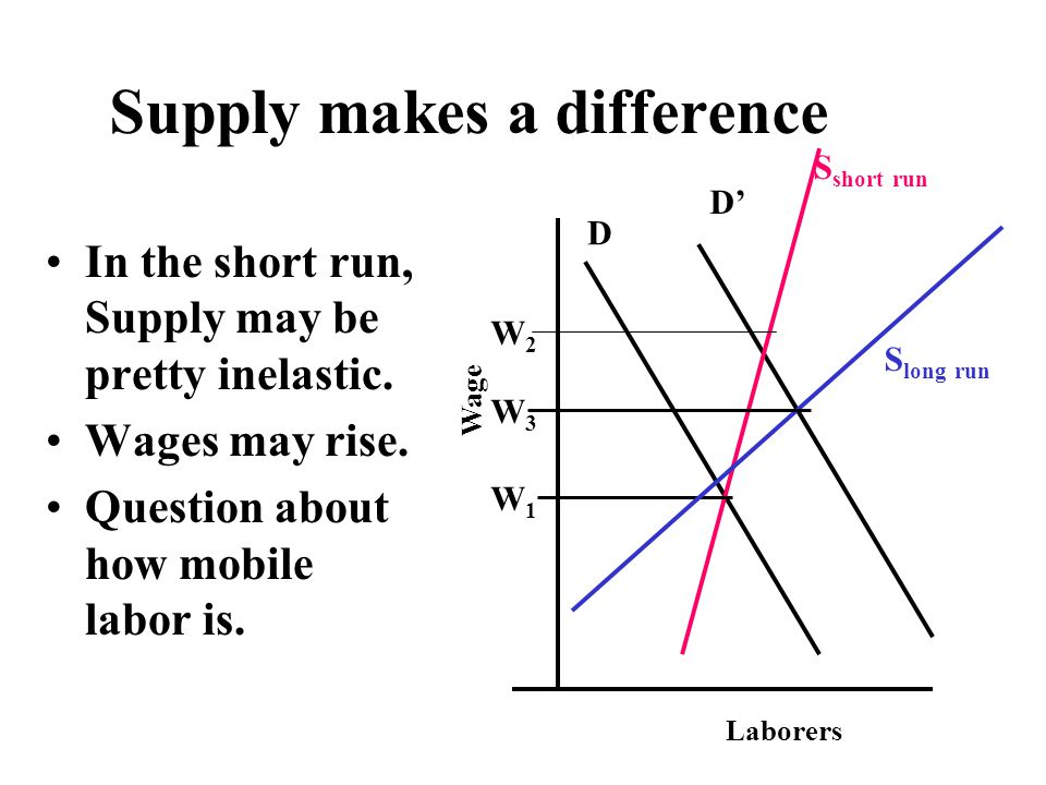 Supply makes a difference In the short run, Supply may be pretty inelastic.