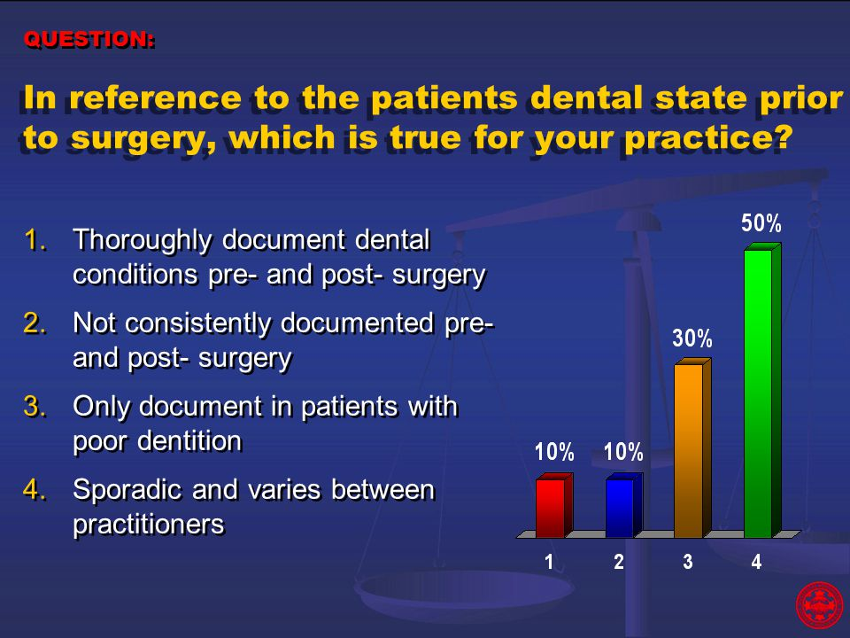 In reference to the patients dental state prior to surgery, which is true for your practice? 1.Thoroughly document dental conditions pre- and post- su