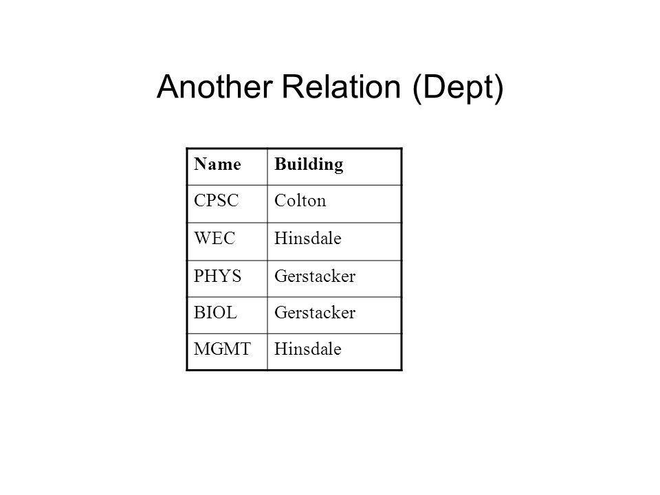 Another Relation (Dept) NameBuilding CPSCColton WECHinsdale PHYSGerstacker BIOLGerstacker MGMTHinsdale