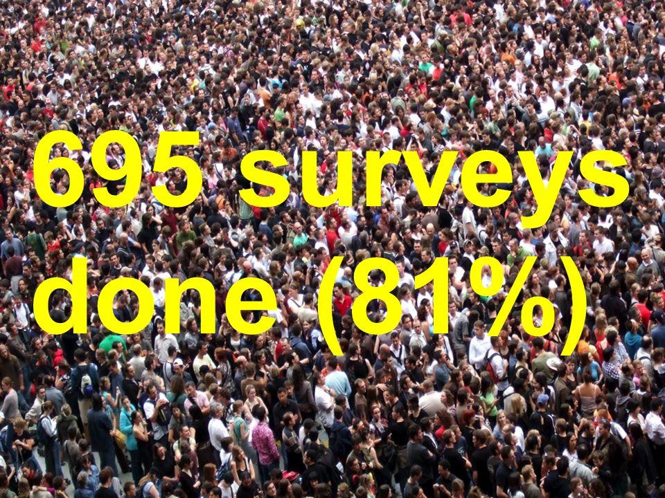 695 surveys done (81%)