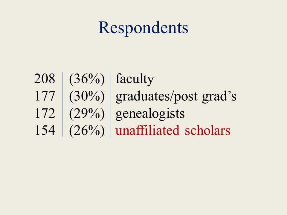 Respondents faculty graduates/post grad's genealogists unaffiliated scholars (36%) (30%) (29%) (26%) 208 177 172 154