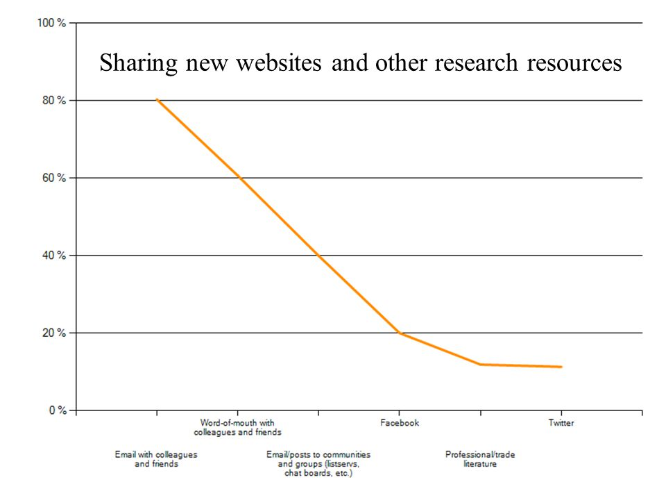 Sharing new websites and other research resources