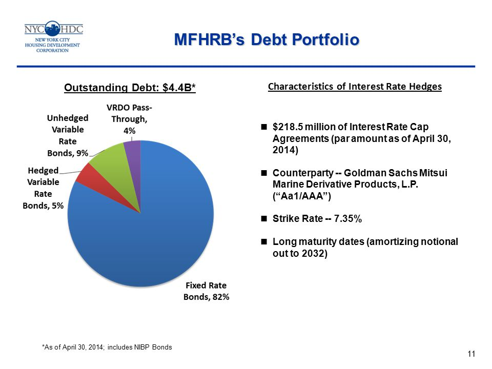 Characteristics of Interest Rate Hedges Outstanding Debt: $4.4B* $218.5 million of Interest Rate Cap Agreements (par amount as of April 30, 2014) Counterparty -- Goldman Sachs Mitsui Marine Derivative Products, L.P.