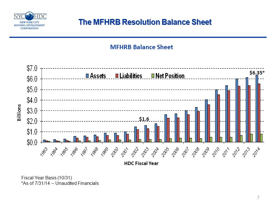 Billions MFHRB Balance Sheet The MFHRB Resolution Balance Sheet 7 Fiscal Year Basis (10/31) *As of 7/31/14 – Unaudited Financials $1.6 $6.35* HDC Fiscal Year