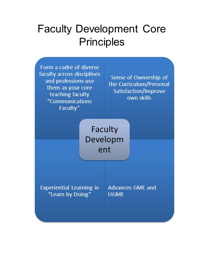 Faculty Development Core Principles