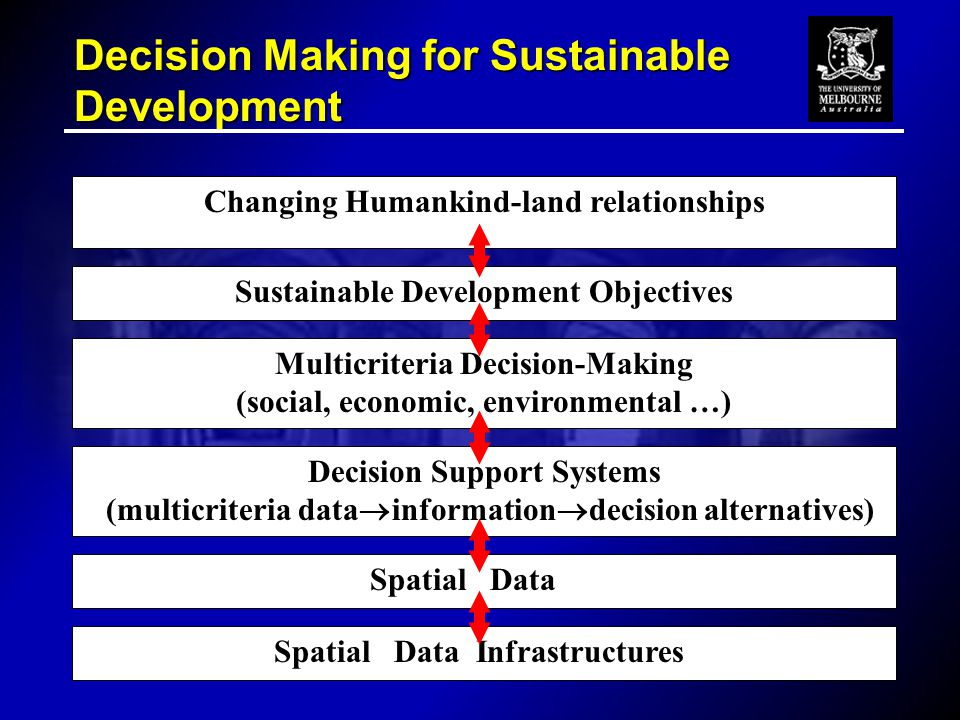 Decision Making for Sustainable Development Decision Support Systems (multicriteria data  information  decision alternatives) Changing Humankind-land relationships Sustainable Development Objectives Multicriteria Decision-Making (social, economic, environmental …) Spatial Data Spatial Data Infrastructures