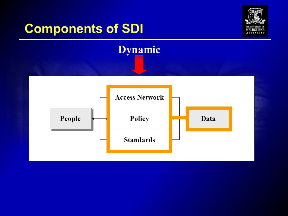 Components of SDI People Access Network Policy Standards Data Dynamic