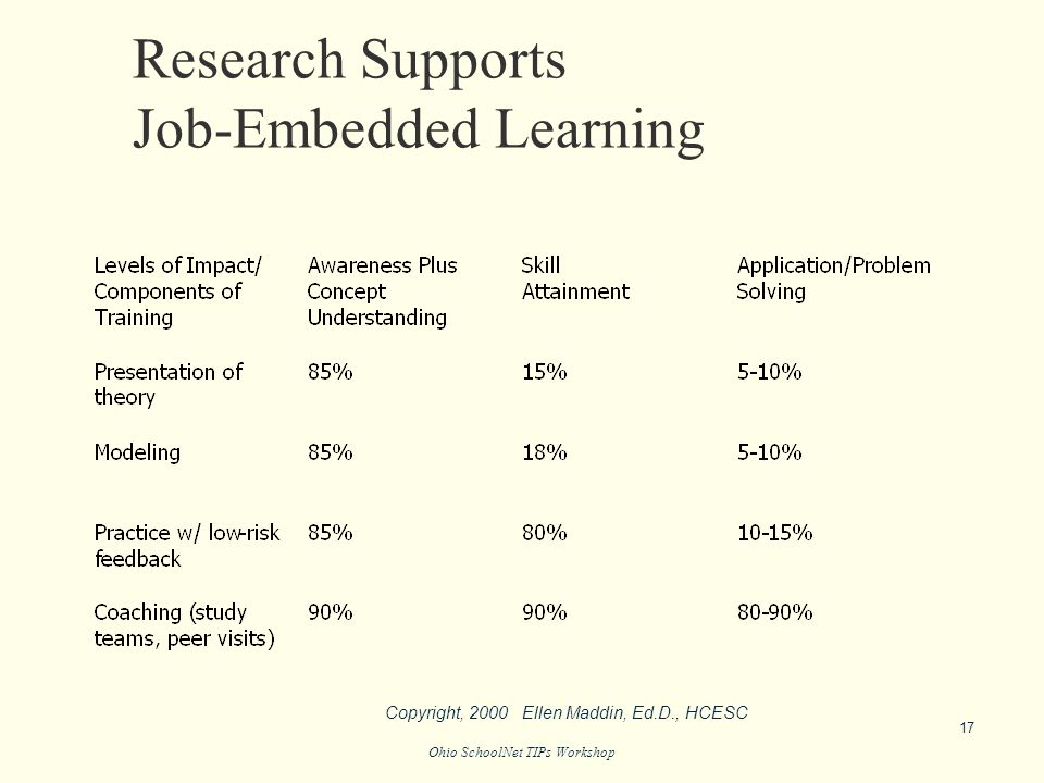 Ohio SchoolNet TIPs Workshop Research Supports Job-Embedded Learning 17 Copyright, 2000 Ellen Maddin, Ed.D., HCESC