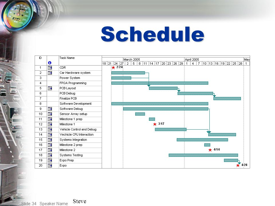 T122001010BAC Speaker Name Slide 34 Schedule Steve