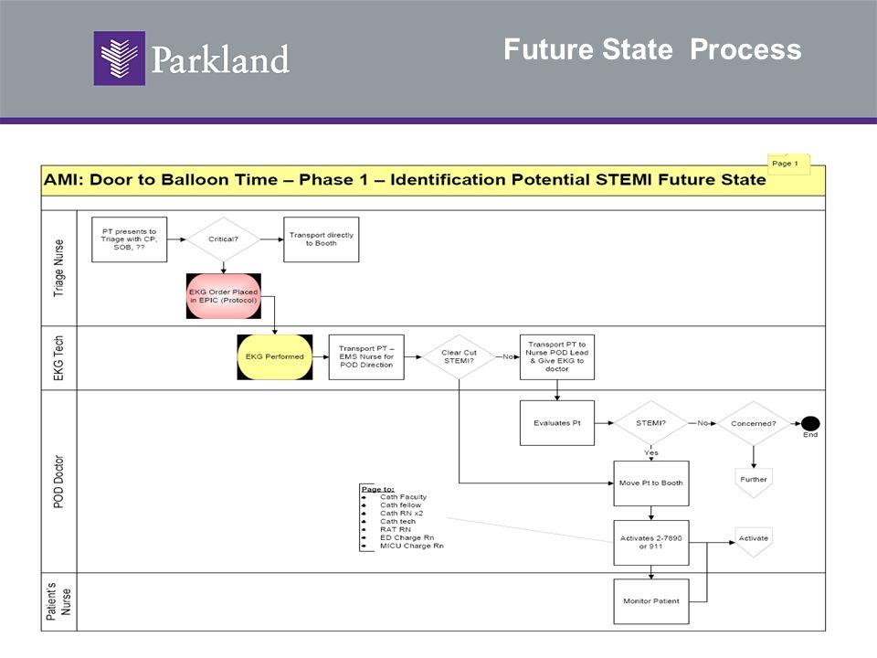 Future State Process