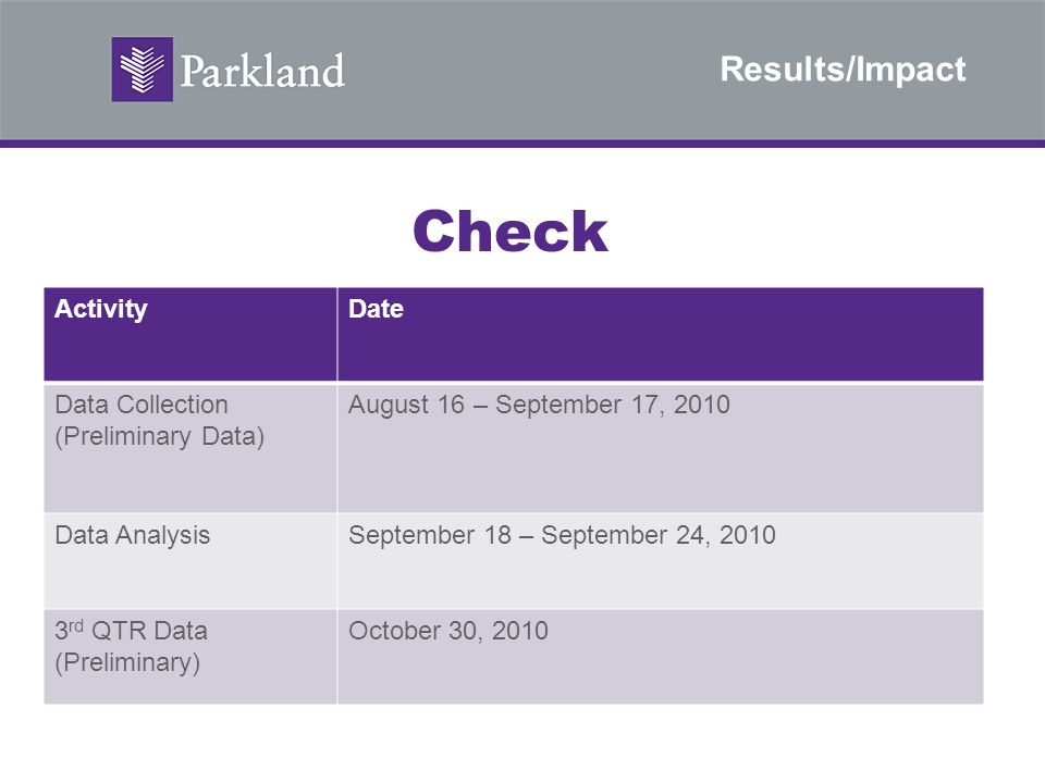 Results/Impact Check ActivityDate Data Collection (Preliminary Data) August 16 – September 17, 2010 Data AnalysisSeptember 18 – September 24, 2010 3 r