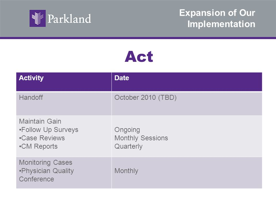 Expansion of Our Implementation Act ActivityDate HandoffOctober 2010 (TBD) Maintain Gain Follow Up Surveys Case Reviews CM Reports Ongoing Monthly Ses