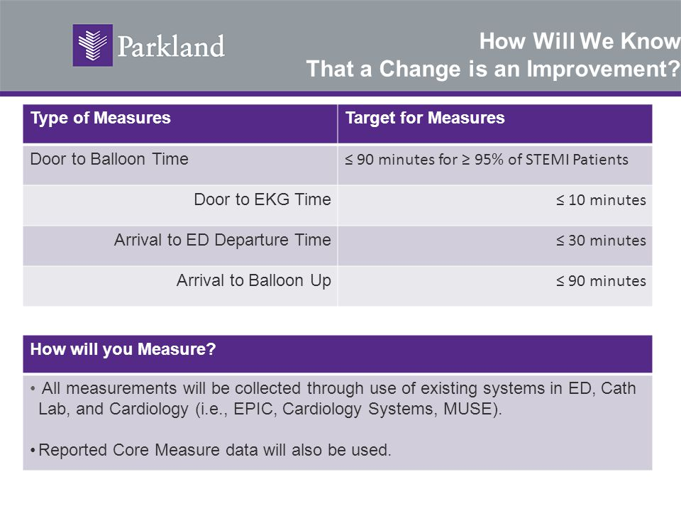 How Will We Know That a Change is an Improvement? Type of MeasuresTarget for Measures Door to Balloon Time ≤ 90 minutes for ≥ 95% of STEMI Patients Do
