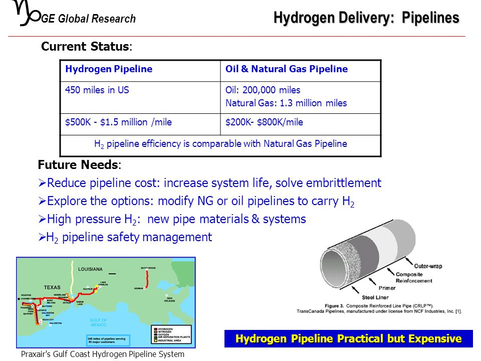g GE Global Research Hydrogen Delivery: Pipelines Current Status: Hydrogen PipelineOil & Natural Gas Pipeline 450 miles in USOil: 200,000 miles Natura