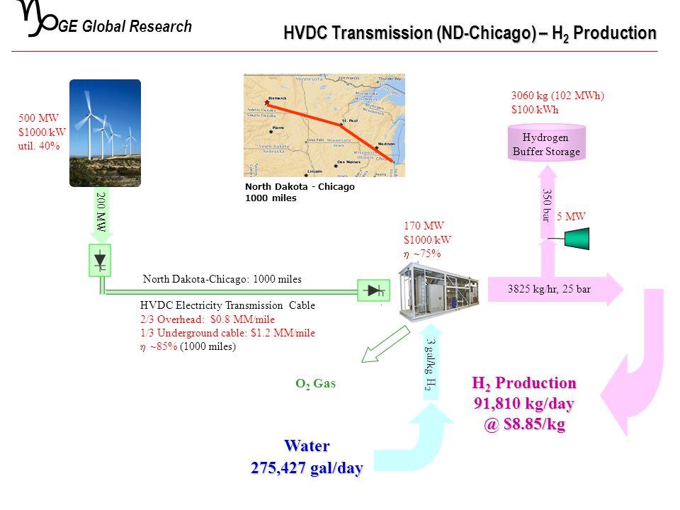 g GE Global Research Hydrogen Buffer Storage O 2 Gas 200 MW 3825 kg/hr, 25 bar 350 bar North Dakota-Chicago: 1000 miles 170 MW $1000/kW  ~75% 3060 kg (102 MWh) $100/kWh HVDC Transmission (ND-Chicago) – H 2 Production HVDC Transmission (ND-Chicago) – H 2 Production 500 MW $1000/kW util.